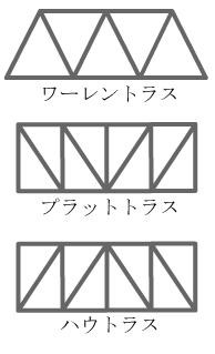 ウィキペディアでトラス構造を調べた結果