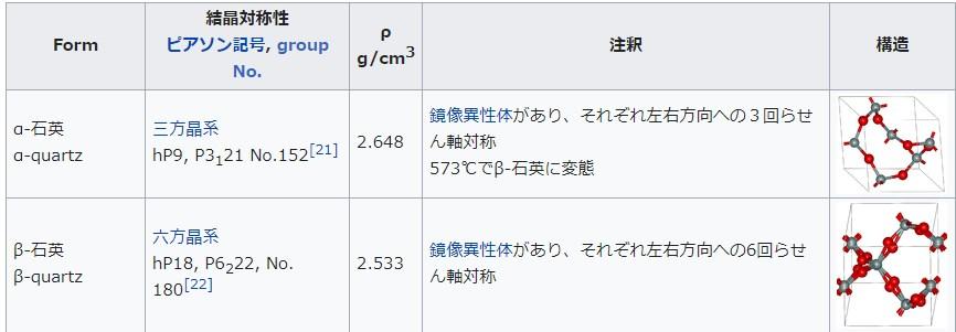 Wikipediaで石英の構造を調べた結果
