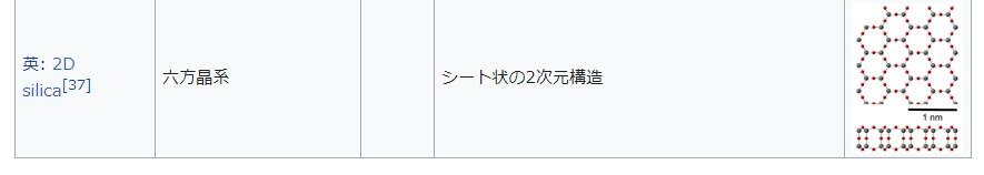 Wikipediaでシリカの構造を調べた結果